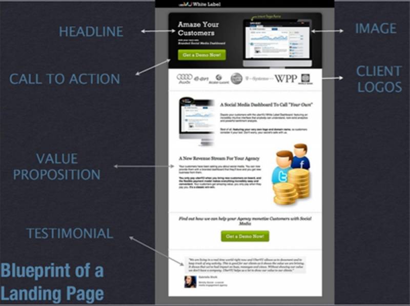 Business Case: Landing Page Optimierung